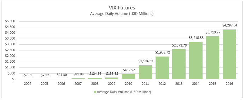 VIX Futures Market Size