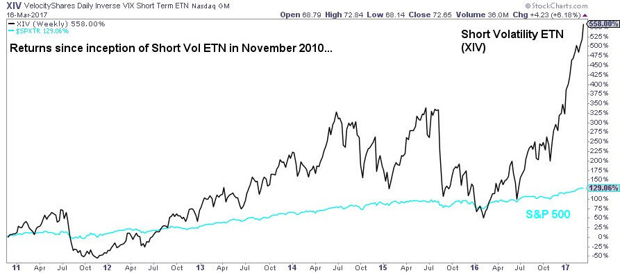 Short Volatility ETF vs S&P 500